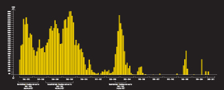 A graph showing the amount of gold produced in Nova Scotia since 1862, measured in troy ounces.